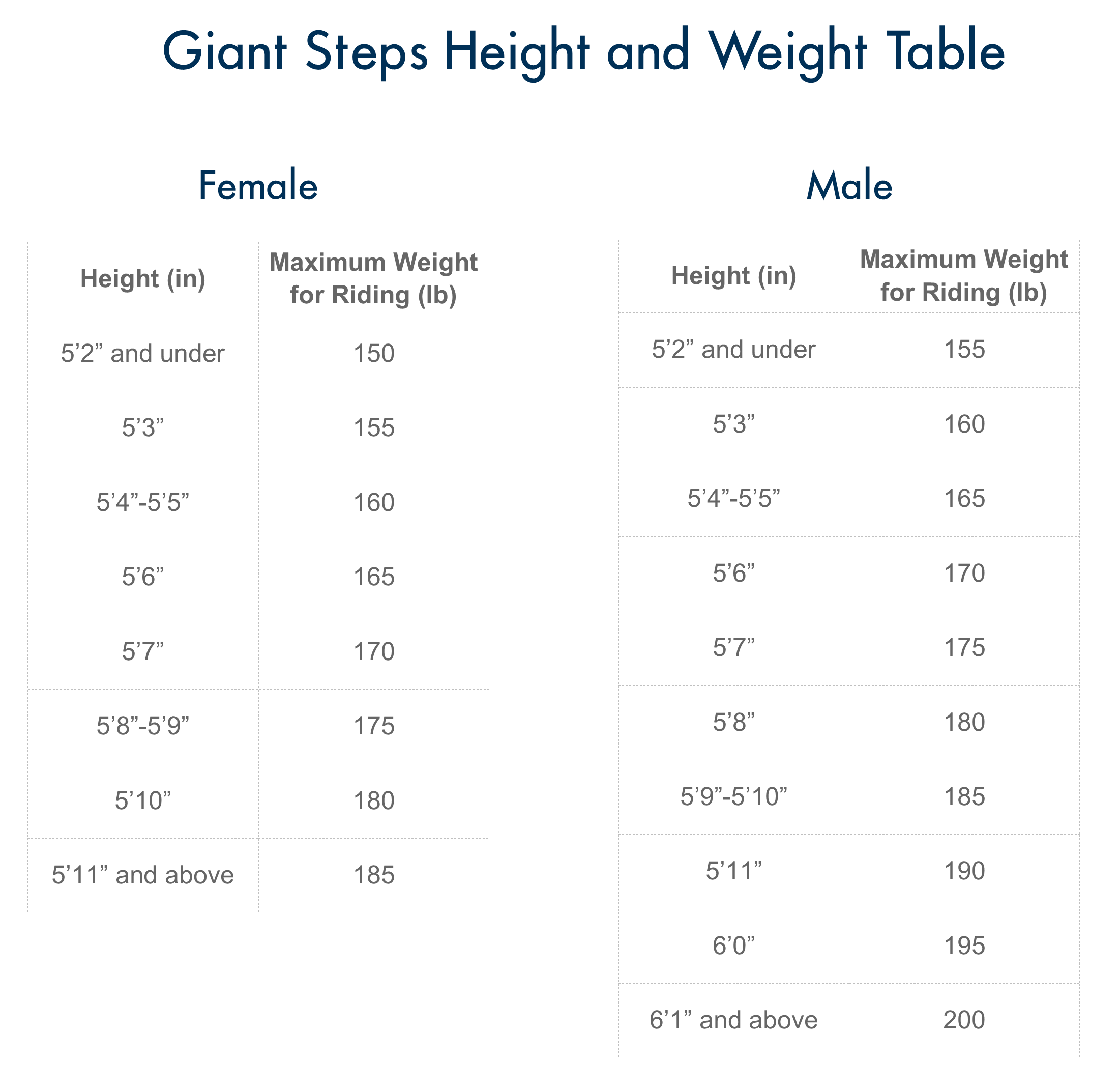 Height and Weight Table